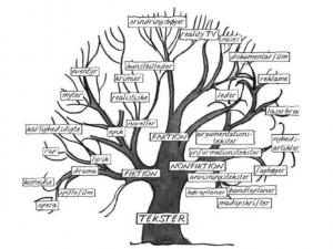 genretræ over tekster